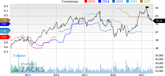 Why Is Capital One (COF) Down 3.8% Since the Last Earnings Report?