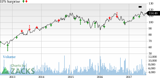 Sempra Energy (SRE) to Report Q2 Earnings: A Beat in Store?