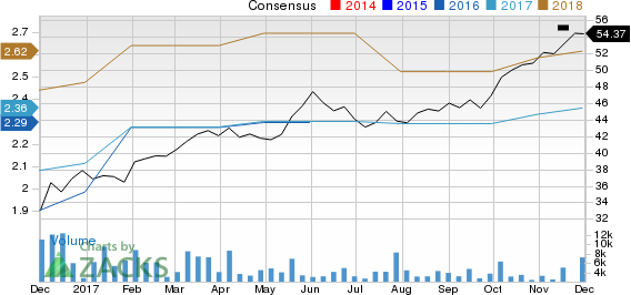 Lamb Weston Holdings Inc. Price and Consensus