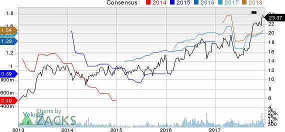 Stoneridge, Inc. Price and Consensus