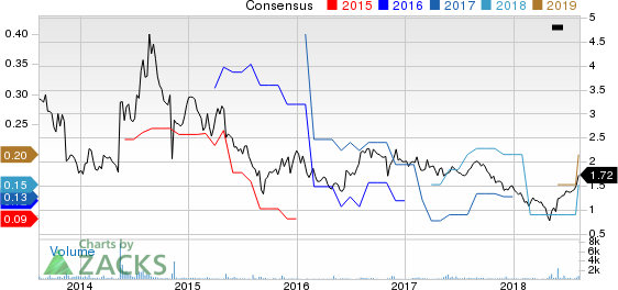 Summer Infant, Inc. Price and Consensus