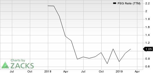 JELD-WEN Holding, Inc. PEG Ratio (TTM)