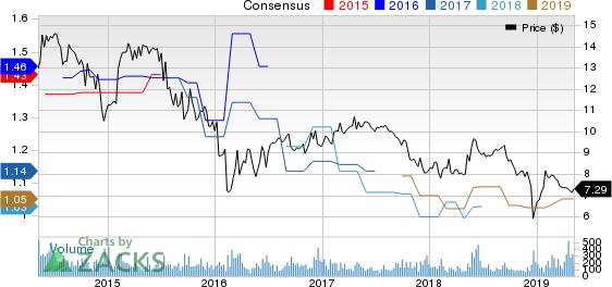 CM Finance Inc Price and Consensus