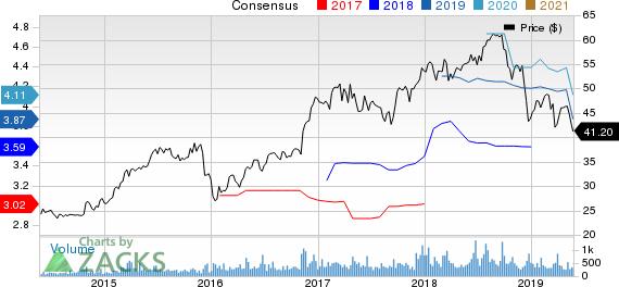 Heartland Financial USA, Inc. Price and Consensus