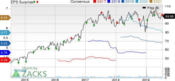 First Republic Bank Price, Consensus and EPS Surprise