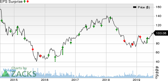 Copa Holdings, S.A. Price and EPS Surprise