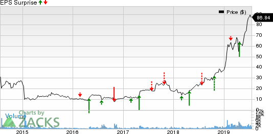 eHealth, Inc. Price and EPS Surprise