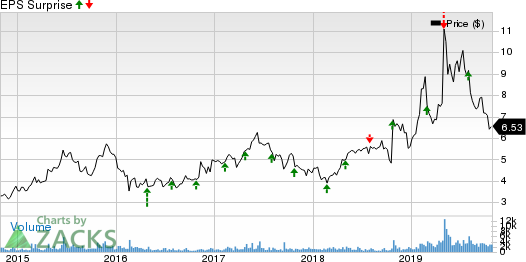 Zix Corporation Price and EPS Surprise