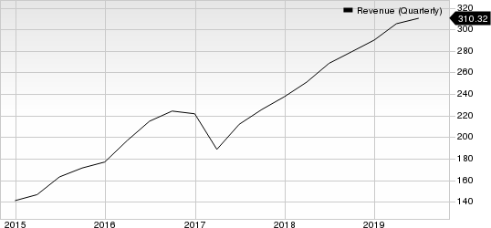 Mellanox Technologies, Ltd. Revenue (Quarterly)