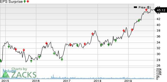 Hawaiian Electric Industries, Inc. Price and EPS Surprise