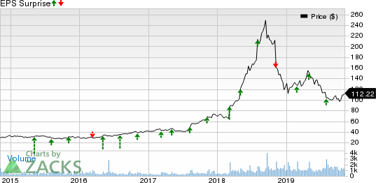 MEDIFAST INC Price and EPS Surprise