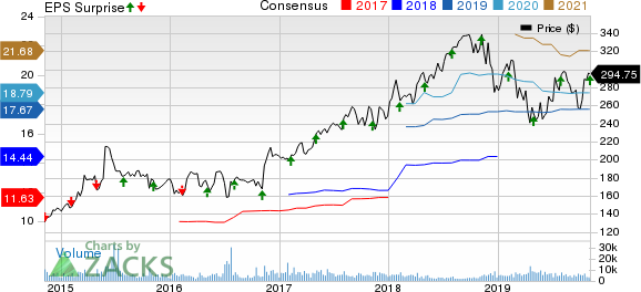 Humana Inc. Price, Consensus and EPS Surprise