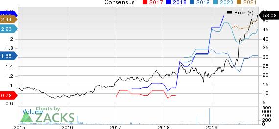 Advantest Corp. Price and Consensus