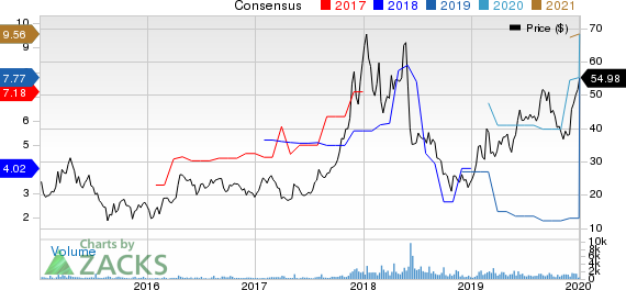 DAQO New Energy Corp. Price and Consensus