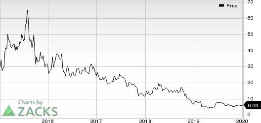 Intrexon Corporation Price