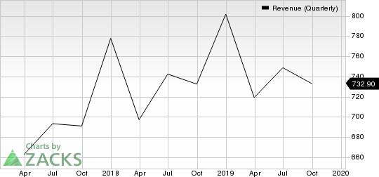 Citrix Systems, Inc. Revenue (Quarterly)