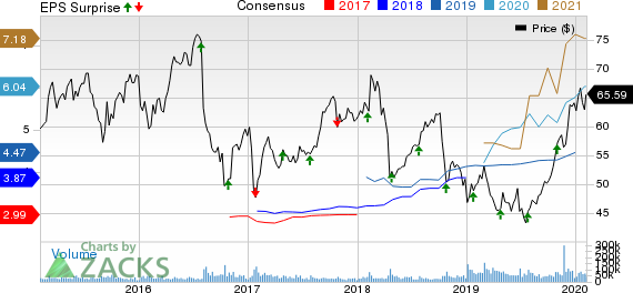 Bristol-Myers Squibb Company Price, Consensus and EPS Surprise