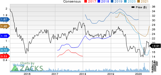 Cabot Oil  Gas Corporation Price and Consensus