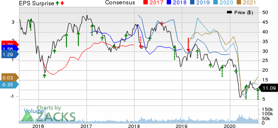 Devon Energy Corporation Price, Consensus and EPS Surprise