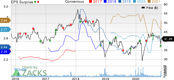 Fresenius Medical Care AG  Co. KGaA Price, Consensus and EPS Surprise