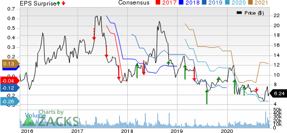 3D Systems Corporation Price, Consensus and EPS Surprise