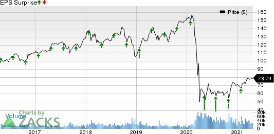 Raytheon Technologies Corporation Price and EPS Surprise