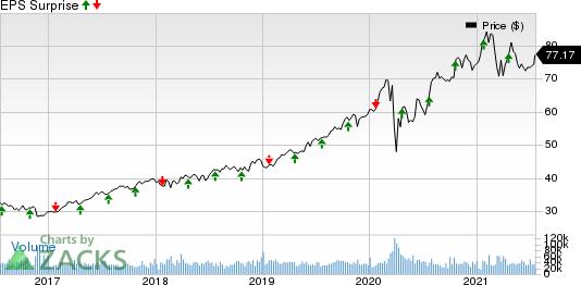 NextEra Energy, Inc. Price and EPS Surprise