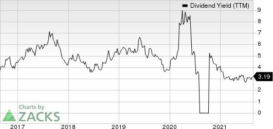 Buckle, Inc. The Dividend Yield (TTM)
