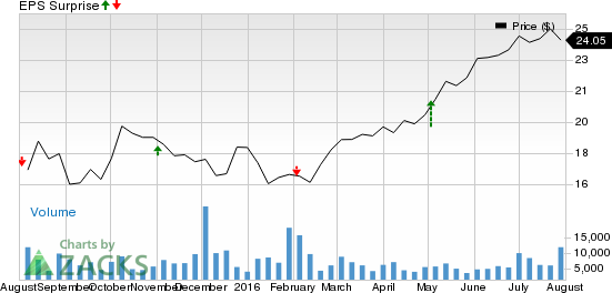 Is a Surprise Coming for MDU Resources Group (MDU) This Earnings Season?