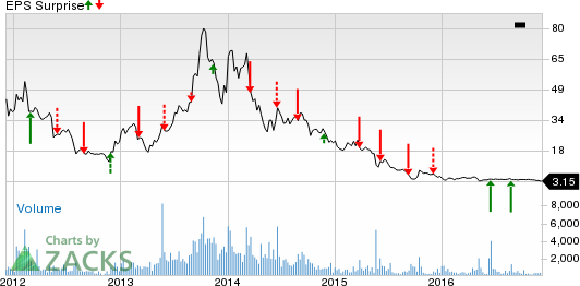 Yingli Green Energy (YGE): What's in Store in Q3 Earnings?