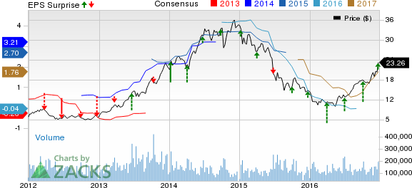 Micron Technology (MU) Looks Promising: Should You Buy?