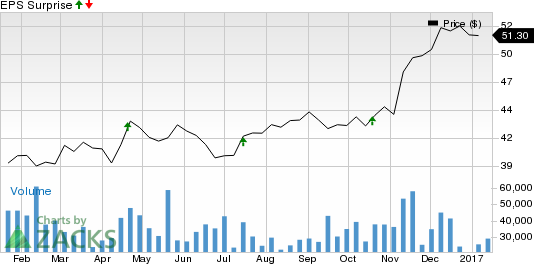 Will Flaring Costs Hurt U.S. Bancorp (USB) Q4 Earnings?