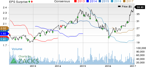 CSX Corporation (CSX) Beats on Q4 Earnings and Revenues