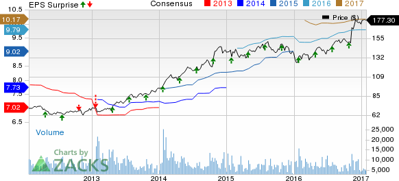 General Dynamics (GD) Tops Q4 Earnings, Revenues up Y/Y