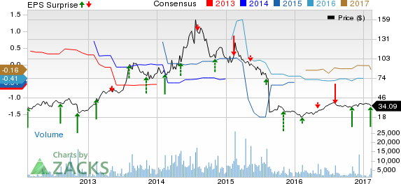 Zillow zg beats estimates in q4 earnings guides well for Zillow stock quote