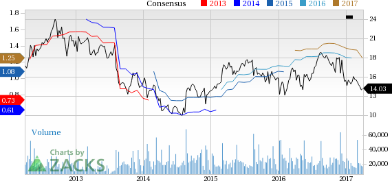 American Eagle  (AEO) Down 4.9% Since Earnings Report: Can It Rebound?
