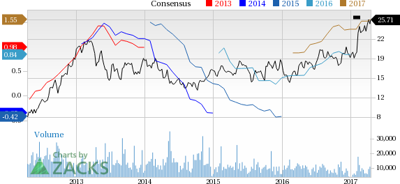 Top Ranked Growth Stocks to Buy for April 18th
