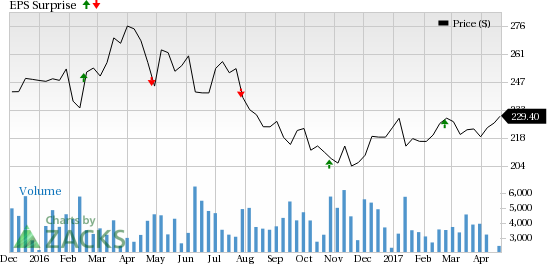 Is a Beat in Store for Public Storage (PSA) in Q1 Earnings?