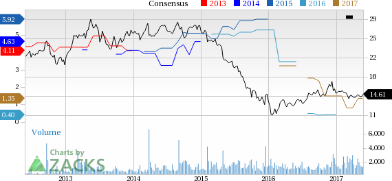 Top Ranked Income Stocks to Buy for May 26th