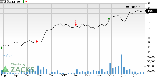 Should You Buy CIT Group (CIT) Ahead of Earnings?