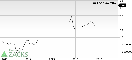 Broadridge Financial Solutions, Inc. PEG Ratio (TTM)