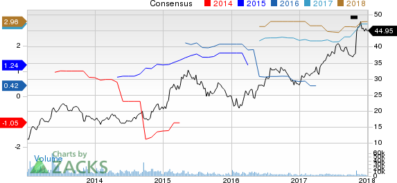 Sony Corp Ord Price and Consensus