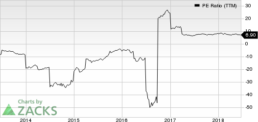 ArcelorMittal PE Ratio (TTM)