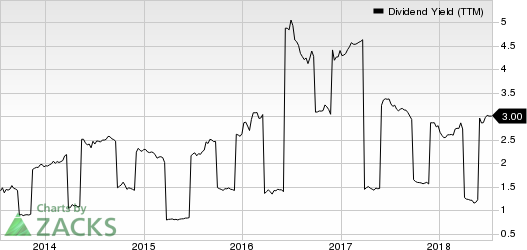 Toyota Motor Corporation Dividend Yield (TTM)