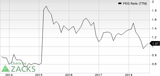 Huntington Ingalls Industries, Inc. PEG Ratio (TTM)
