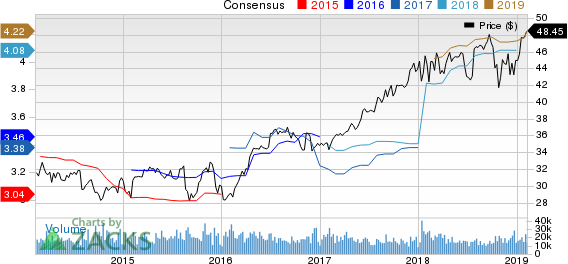 Aflac Incorporated Price and Consensus