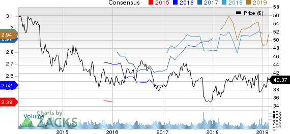 GlaxoSmithKline plc Price and Consensus