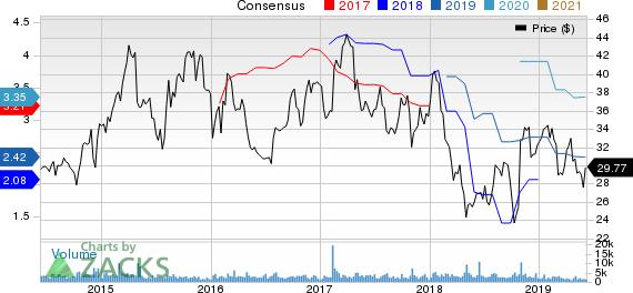 Cooper Tire & Rubber Company Price and Consensus