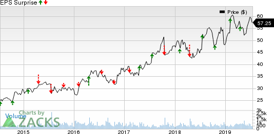 Badger Meter, Inc. Price and EPS Surprise