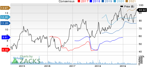 United Airlines Holdings Inc Price and Consensus